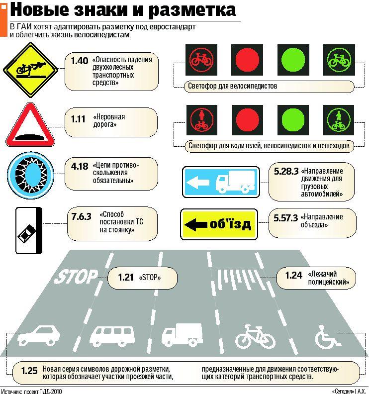 разметки на дорогах и их значение в картинках 2016 мебель