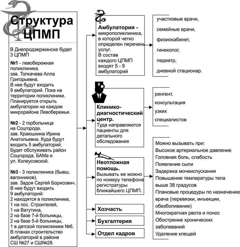 Но, как заверил Сергей Задоя...  С первого декабря в Днепродзержинске грядут перемены.  Поликлиник больше не будет.