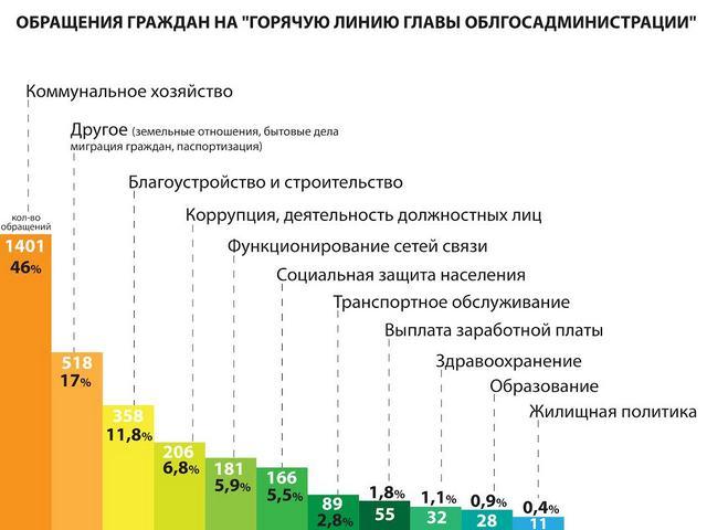 Горячая линия Днепропетровской ОГА увеличивает время работы, фото-1