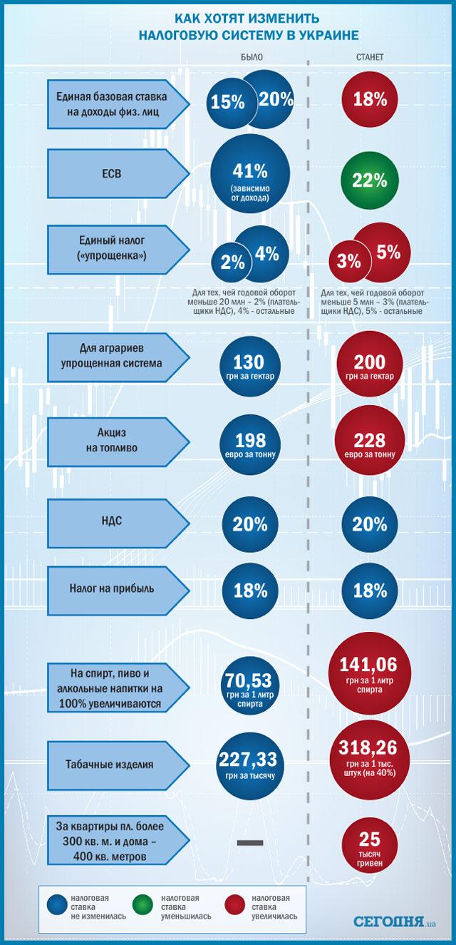 процентная ставка единого социального налога: