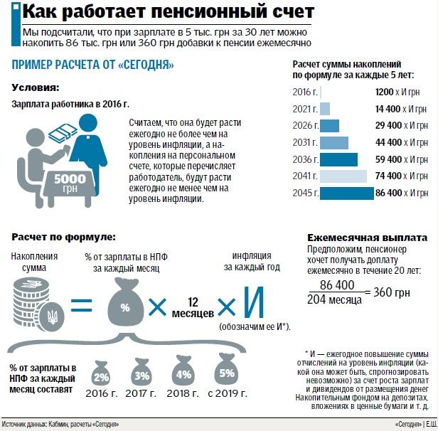 для какого изменится пенсия 2016г