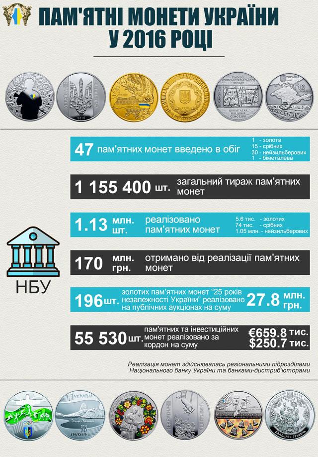 Инфографика: пресс-служба НБУ