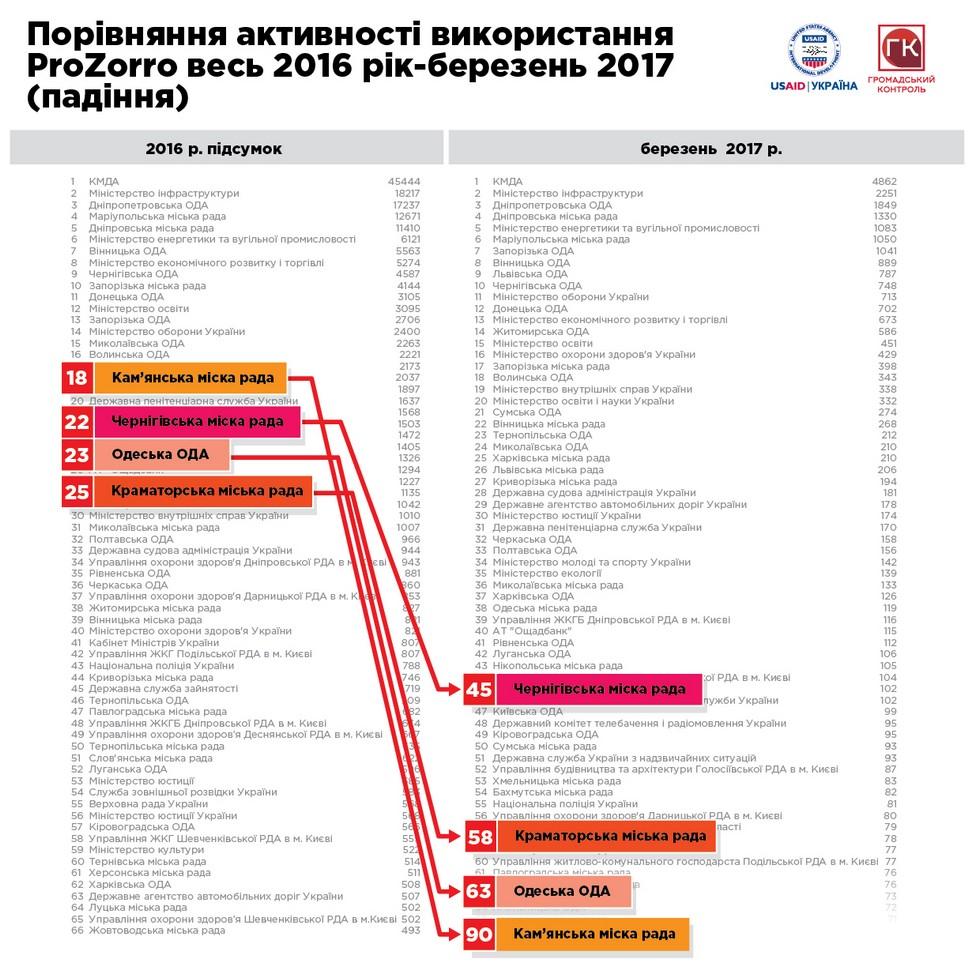 Стало известно, как за 3 месяца изменился рейтинг прозрачности органов власти