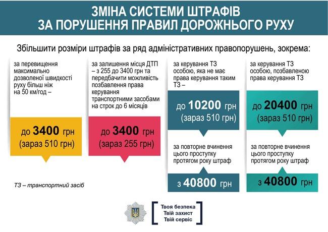 Новые штрафы с 2018 года в Украине