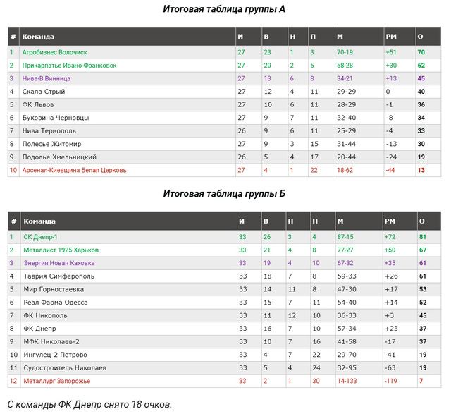 Итоговая таблица Чемпионата Украины по футболу. 2 лига. Сезон 2017-2018