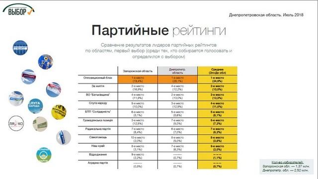 Социологи назвали лидеров президентского рейтинга на Днепропетровщине, фото-2