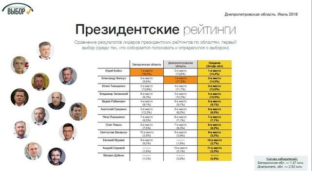 Социологи назвали лидеров президентского рейтинга на Днепропетровщине, фото-1
