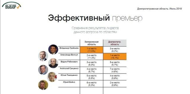 Социологи назвали лидеров президентского рейтинга на Днепропетровщине, фото-3