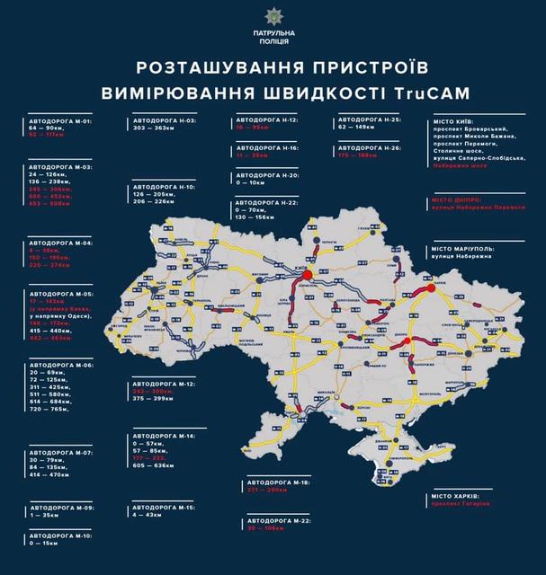 Расположение приборов измерения скорости в Украине