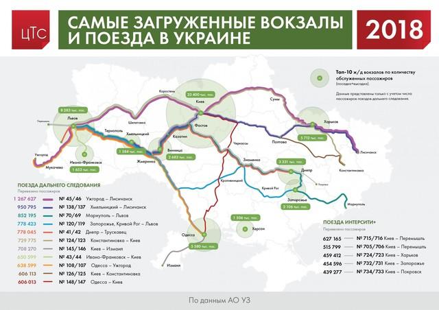 Самые загруженные вокзалы и поезда в Украине, 2018 г.