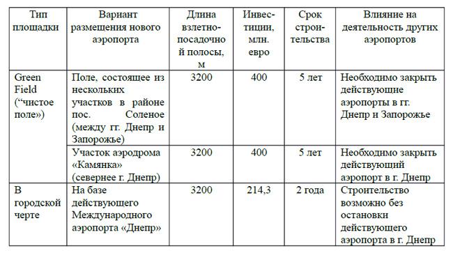 Сравнительная оценка вариантов строительства нового аэропорта в Днепре