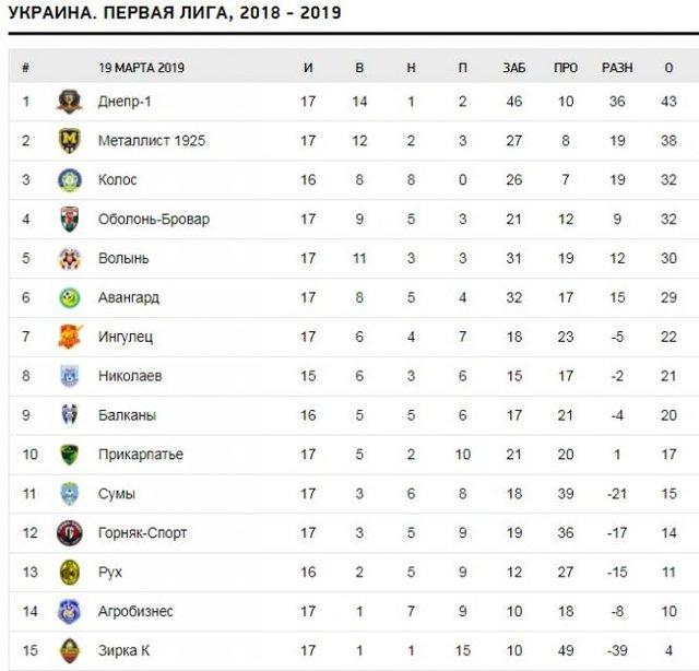 Турнирная таблица. Футбол, Первая лига Украины, 2018-19