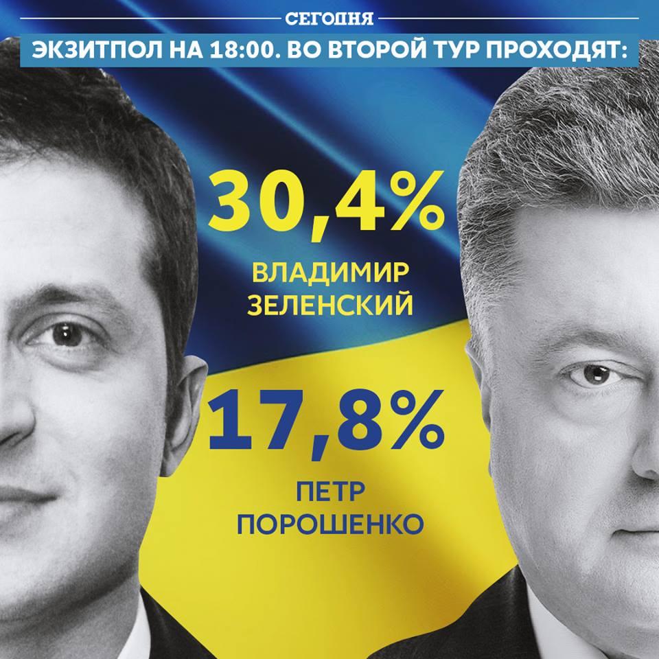 Выборы президента Украины 2019. Данные экзит-полов.