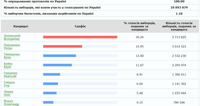 Выборы президента Украины 2019: результаты