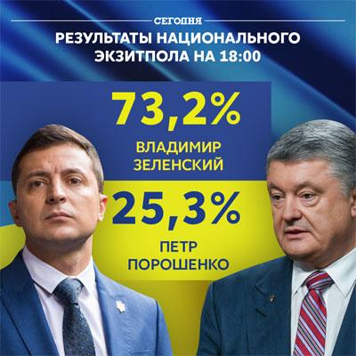 Второй тур выборов президента Украины 2019  результаты экзит-полов