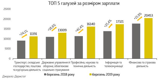 Что влияло на рост зарплат в Украине: ТОП отраслей и регионов