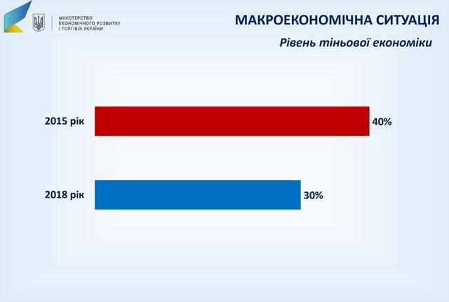 Уровень теневой экономики в Украине. Инфографика: Минэкономразвития / Twitter