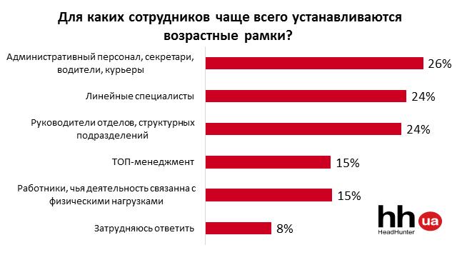 «Нужен работник до 45 лет»: работодателей в Украине ждут проблемы