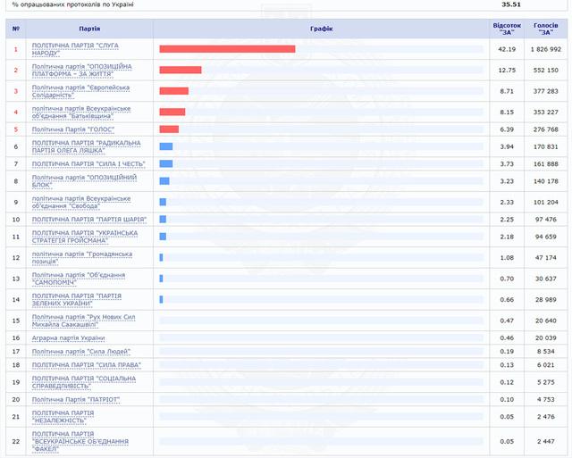 Результаты выборов в Верховную Раду 2019