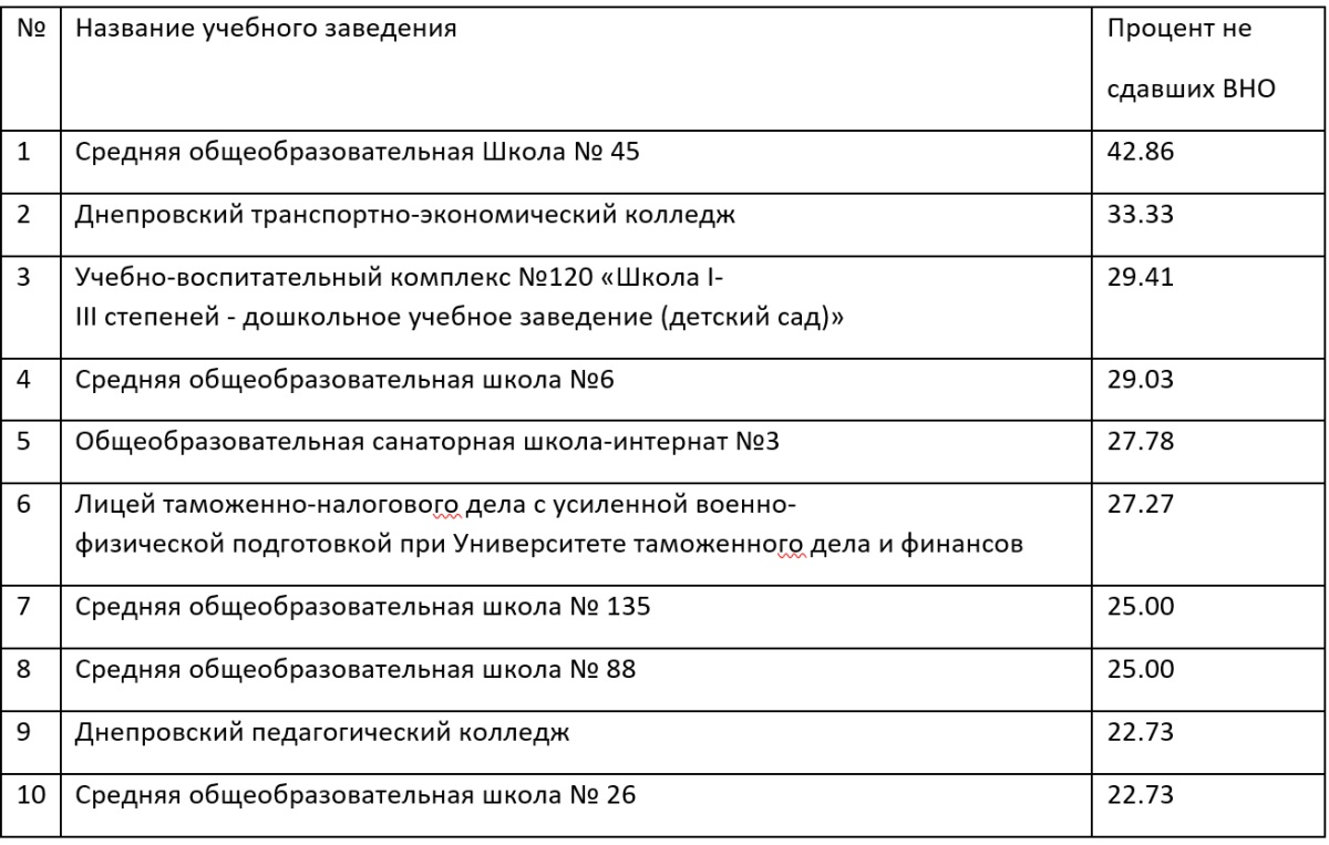 Антирейтинг школ и ПТУ Днепра по результатам ВНО-2019