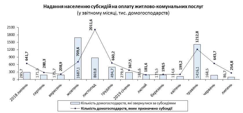 В Украине подсчитали средний размер субсидии