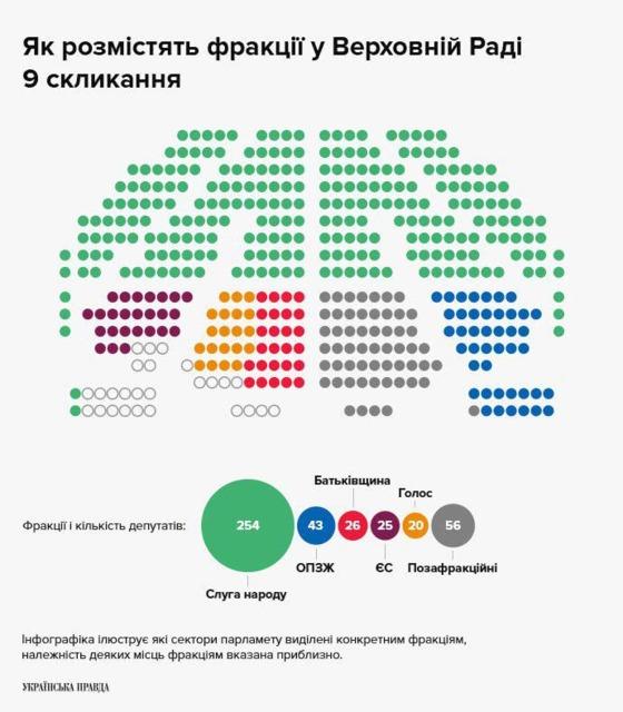 Рассадка депутатов в Раде / Фото: Украинская правда