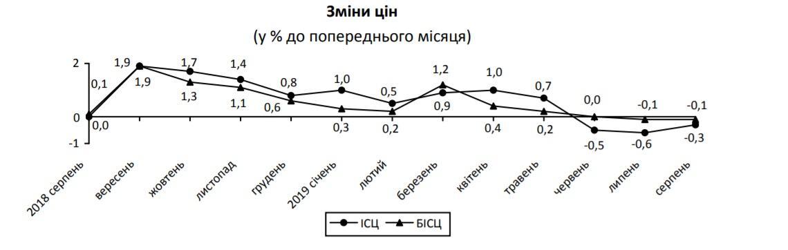 В Украине цены снижаются третий месяц подряд