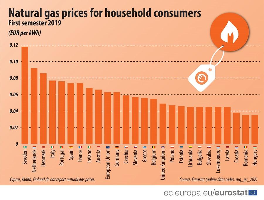 Электроэнергия для украинцев в 5 раз дешевле, чем в ЕС, газ - в 2 раза