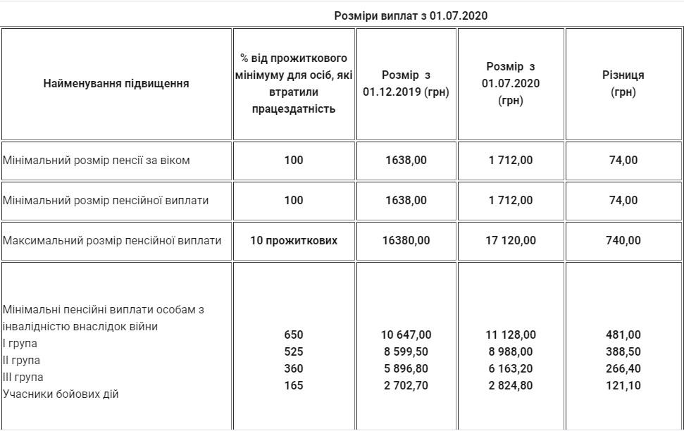 В Украине провели перерасчет пенсий: насколько вырастут выплаты
