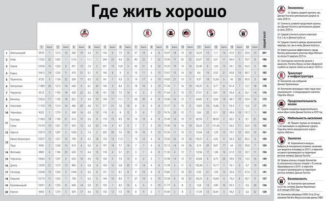 Рейтинг с т о днепра самая высокооплачиваемая работа в москве для девушек