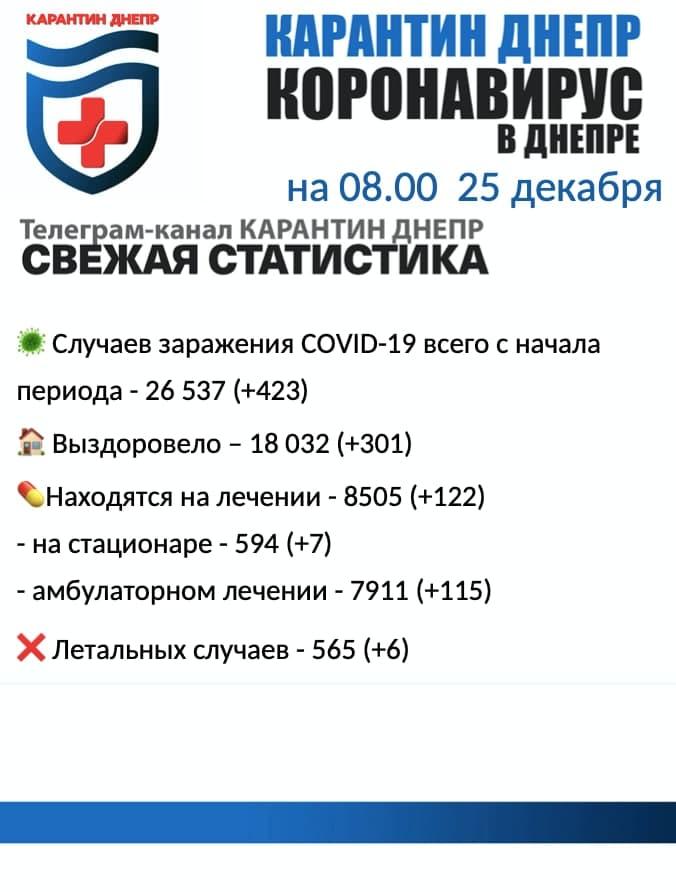 Коронавирус в Днепре: заболели 423 человек, выздоровели 301