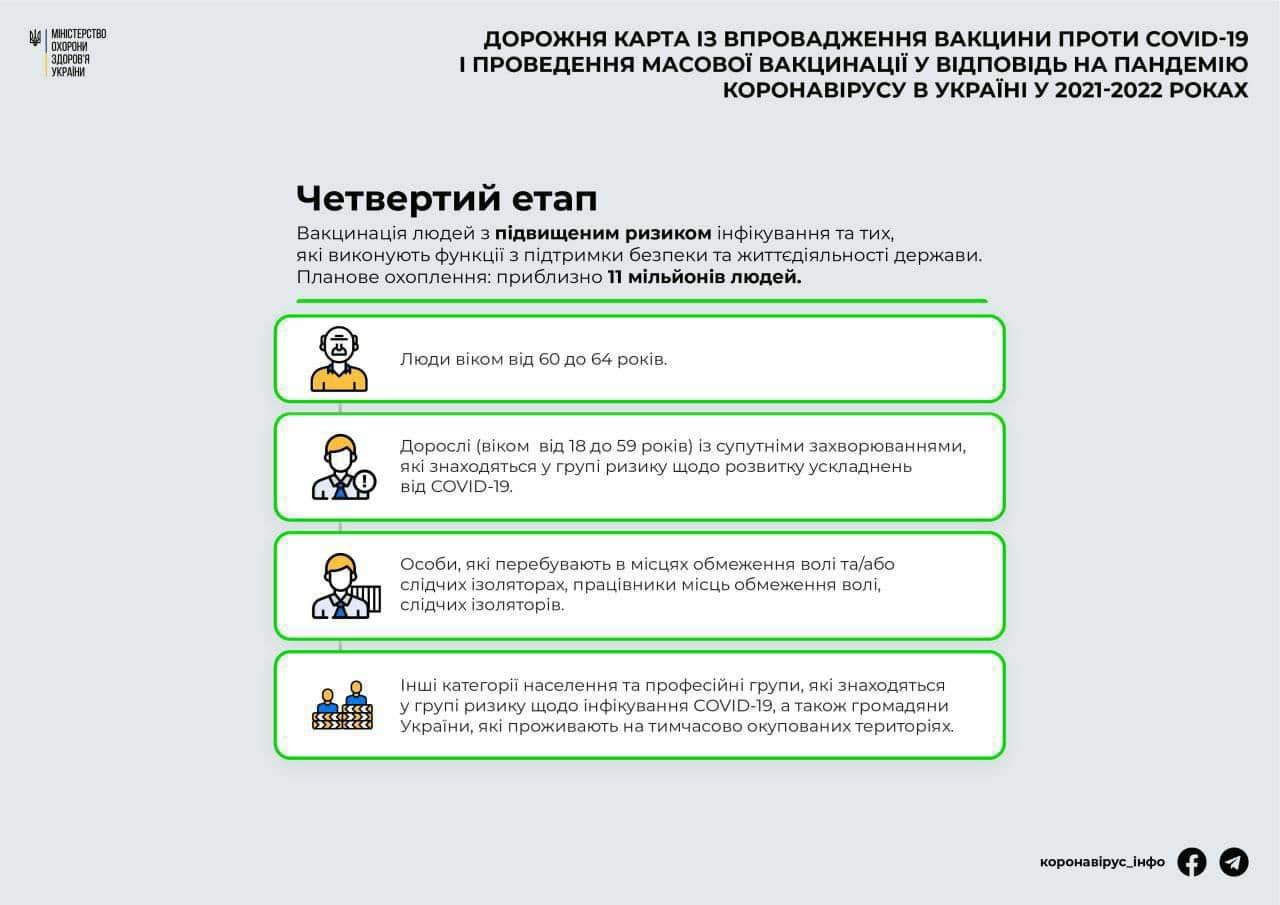 Иммунизация будет проводиться в пять этапов