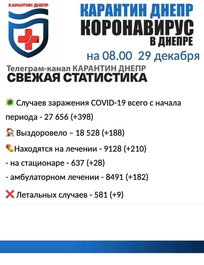 Коронавирус в Днепре: заболело 398 человек