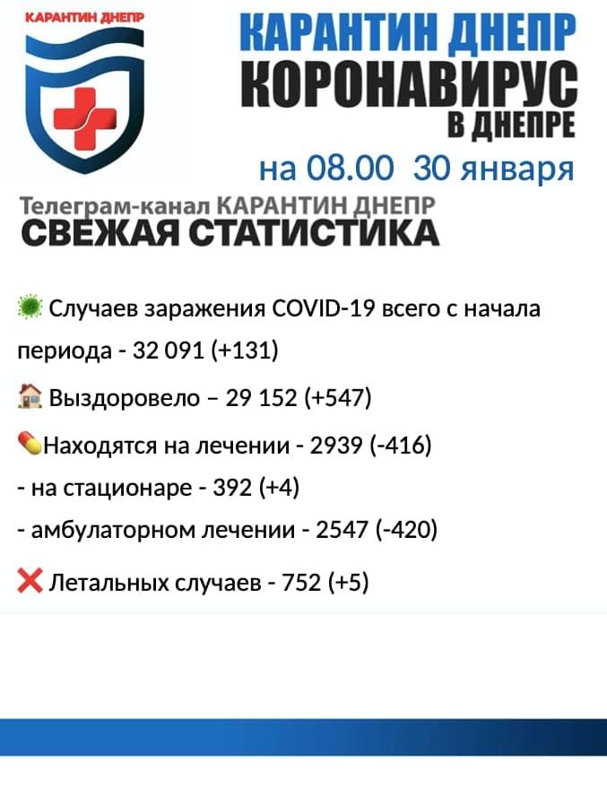 Коронавирус в Днепре: заболели 131 человек, выздоровели 547