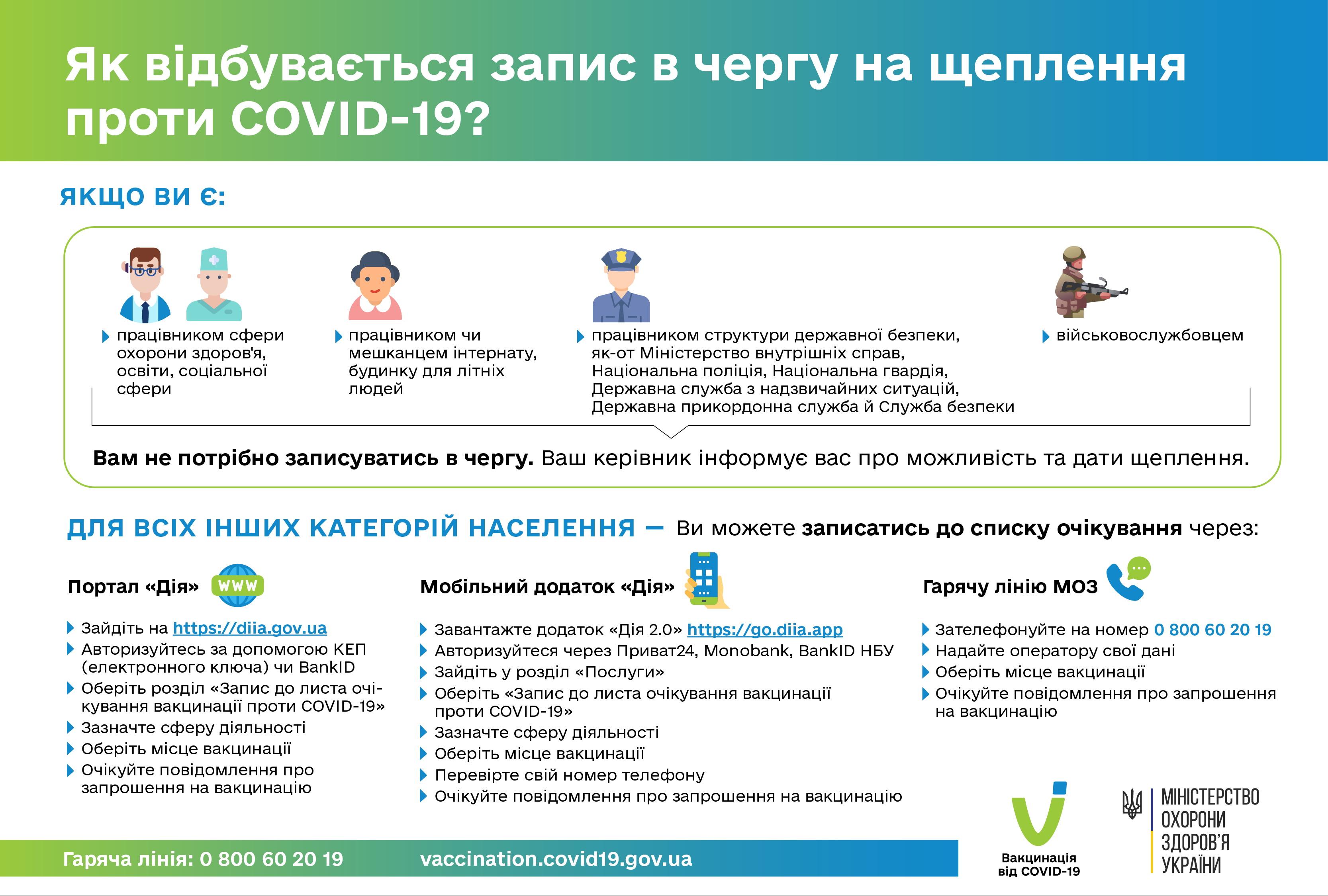 Как записаться на вакцинацию от COVID-19