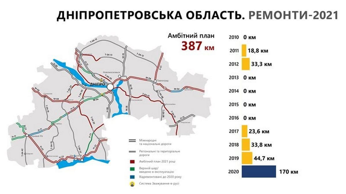 Какие дороги собираются построить и отремонтировать в Днепропетровской области