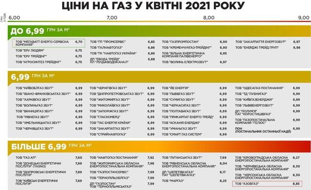 Фото: цены на газ в апреле (gazpravda.com.ua)