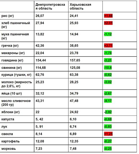 Красным отмечены цены, которые выше в Днепре. Зеленым — те, которые ниже