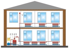 Недвижимость и строительство - Газификатор, ООО (Автономное отопление)