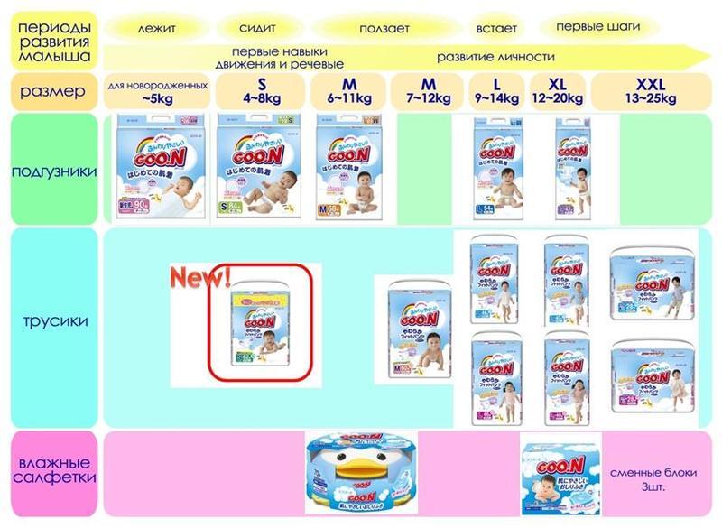 Размеры памперсов для детей: таблица разных производителей